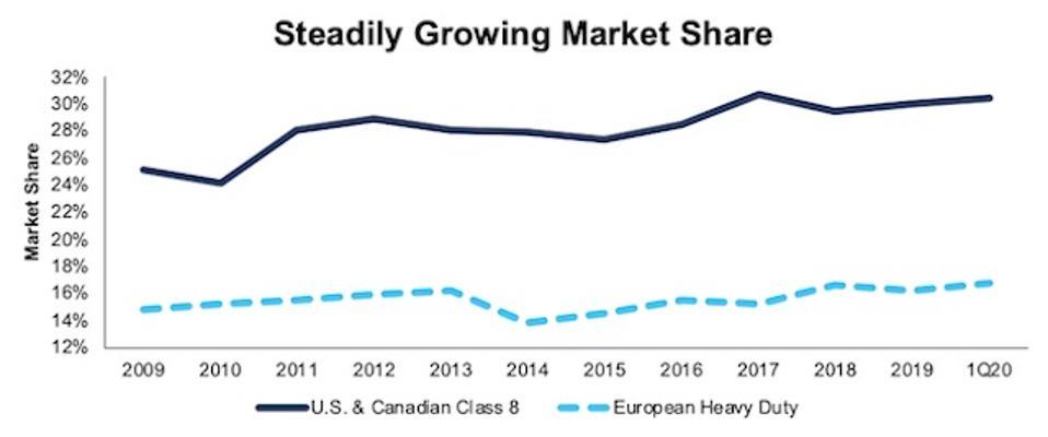 PCAR Rising Market Share