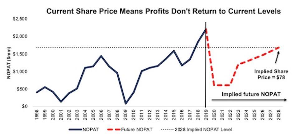 PCAR Valuation Scenario 1