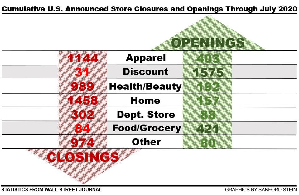 July 2020 year-to date store openings and closings show stark category anomalies.