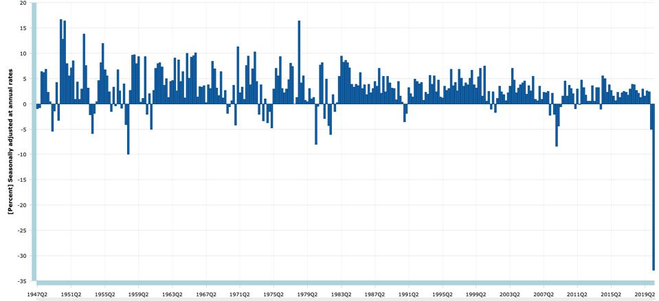 GDP growth annualized