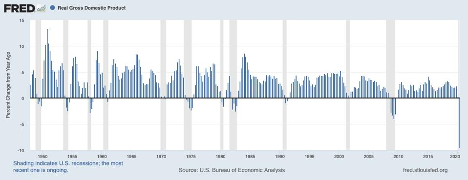 U.S. GDP growth, year over year