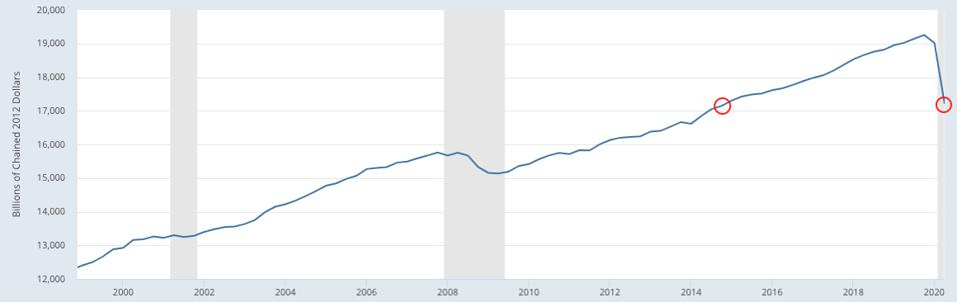U.S. economy. Billion of chained 2012 dollars