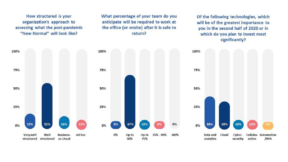 Polling data of 100 global CIOs