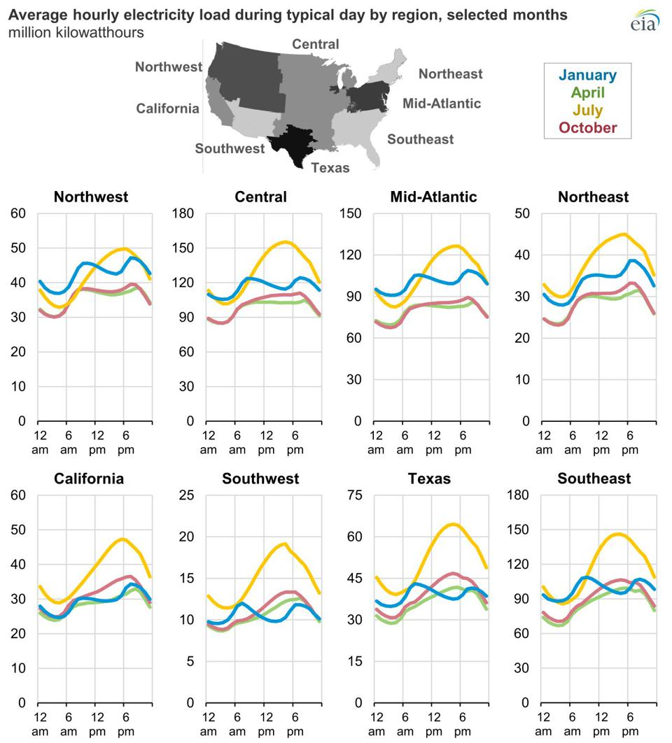Average energy usage at different times of day in the USA.