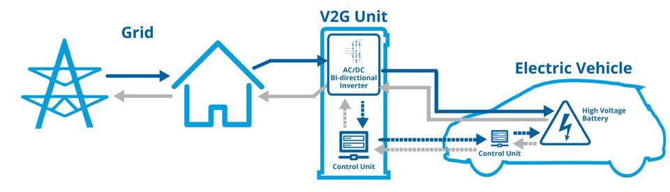 Diagram showing how Vehicle-to-Grid technology supplies electricity back to the grid.