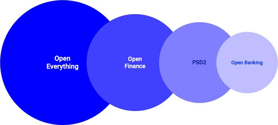 A simple diagram showing that open banking is a small opportunity compared to open everything.