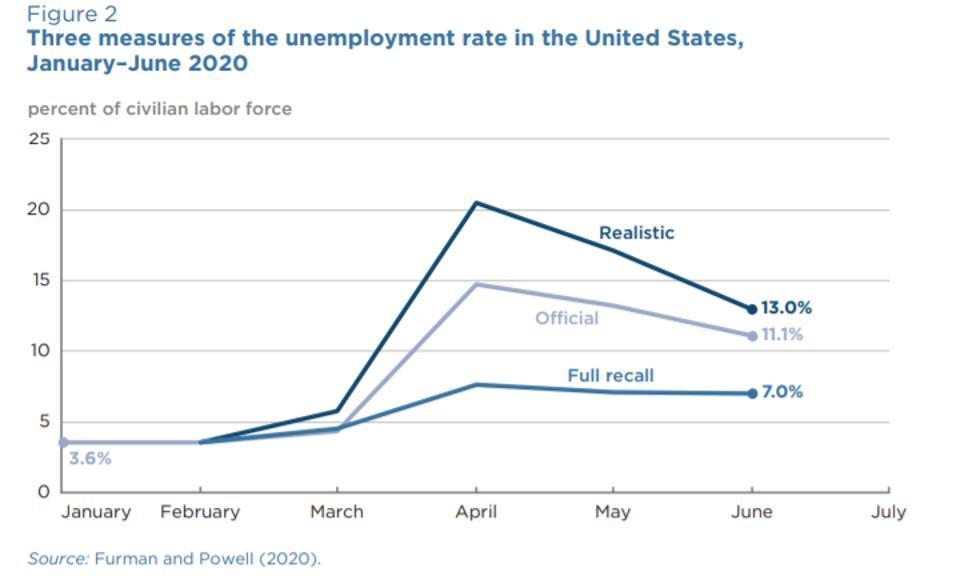 Jobless rate scenarios