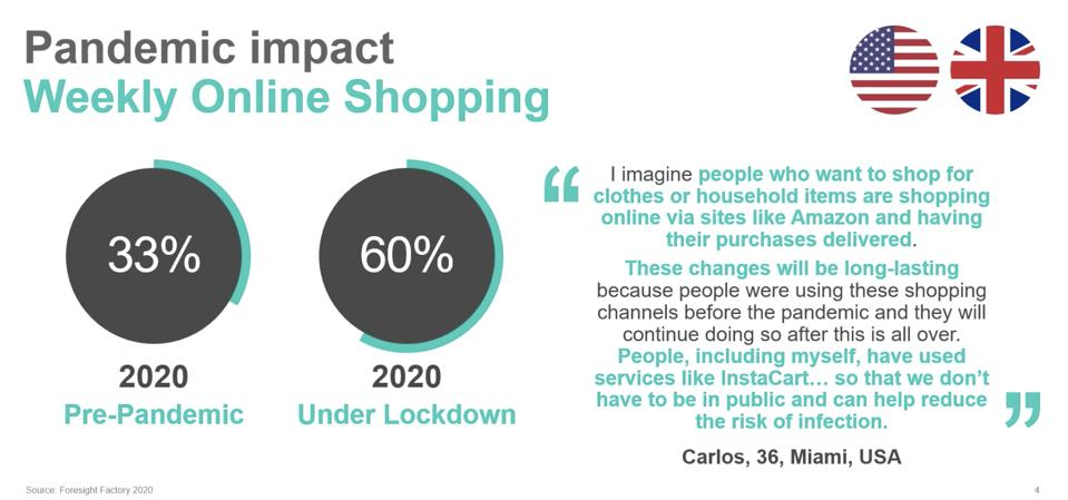 Foresight Factory 2020 data regarding online shopping.