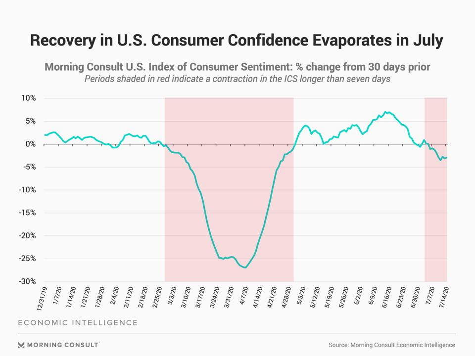 Index of Consumer Sentiment by data intelligence company Morning Consult