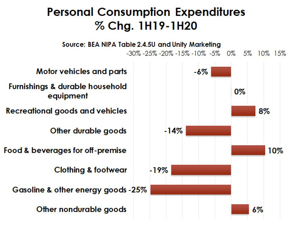 Personal consumption expenditures percentage change 1H19 to 1H20