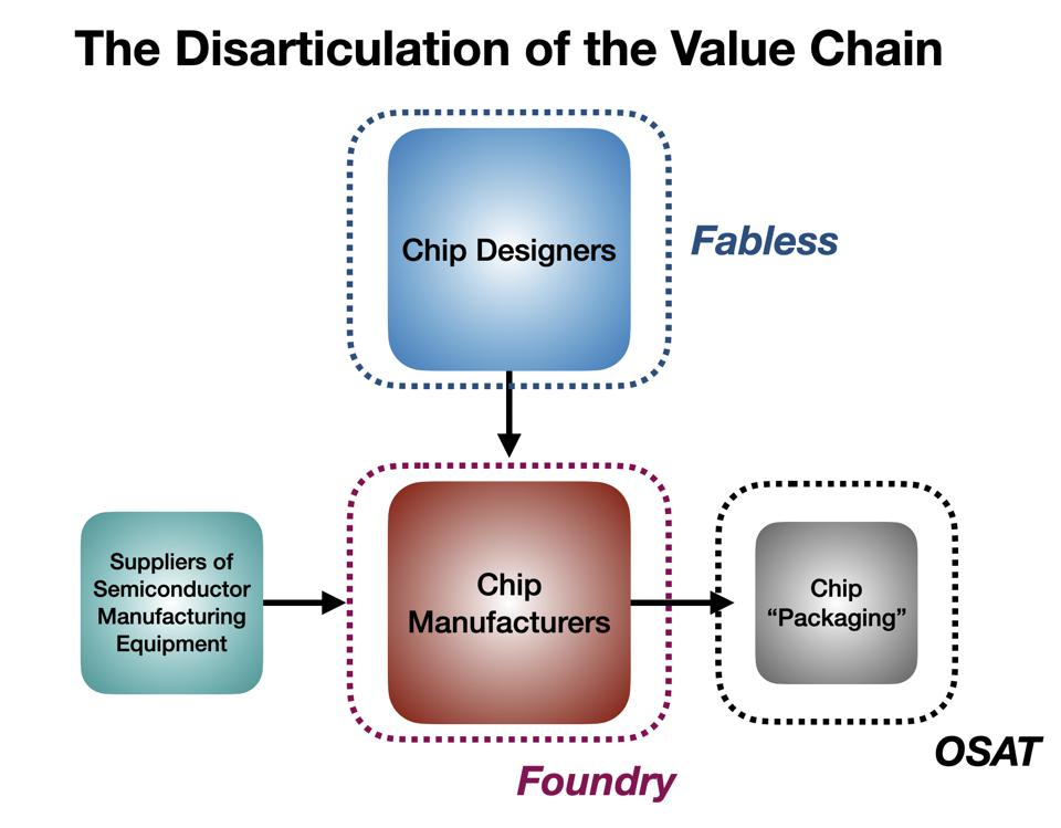 The Current Disarticulated Semiconductor Value Chain