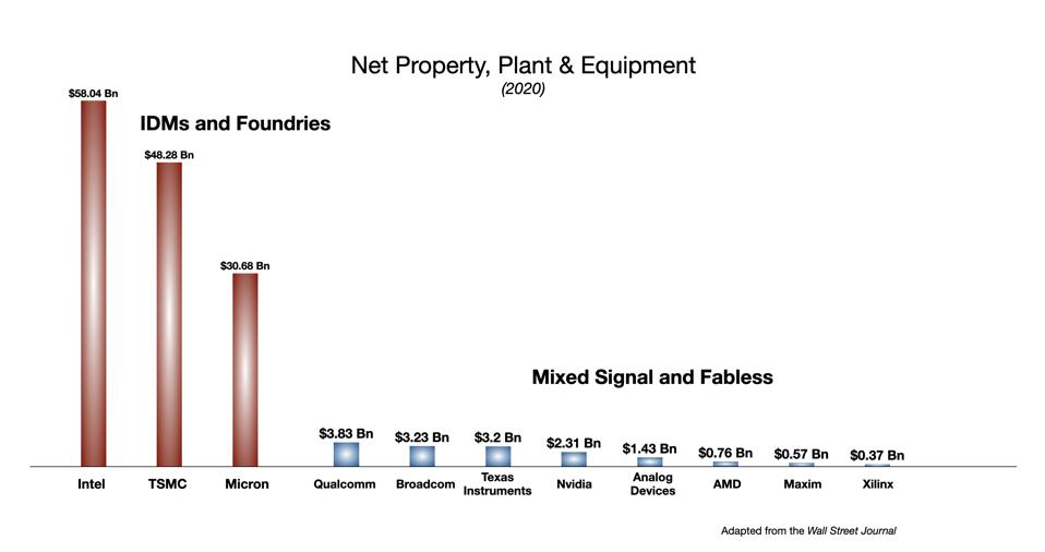 Net Capital Investment for major semiconductor companies