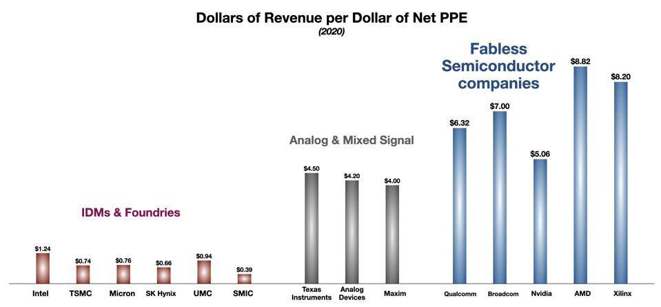 Dollars of Revenue per Dollar of Capex for major semiconductor companies