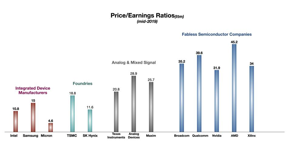 Price-Earnings Ratios for Major Semiconductor Companies