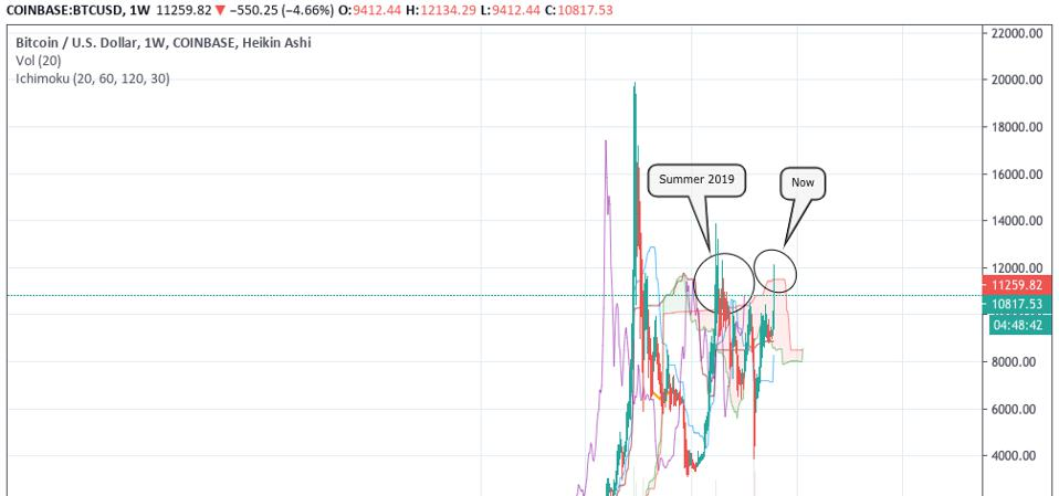 Similar price spikes in bitcoin that ultimately reversed leaving retail investors exposed