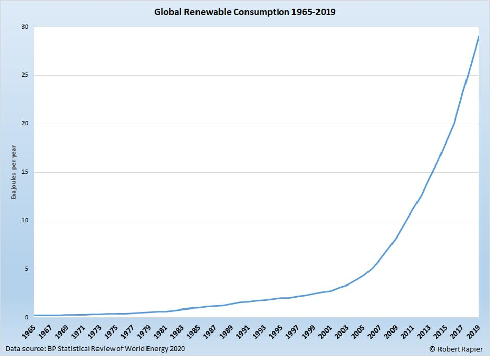Renewable energy consumption has grown exponentially since 2005.