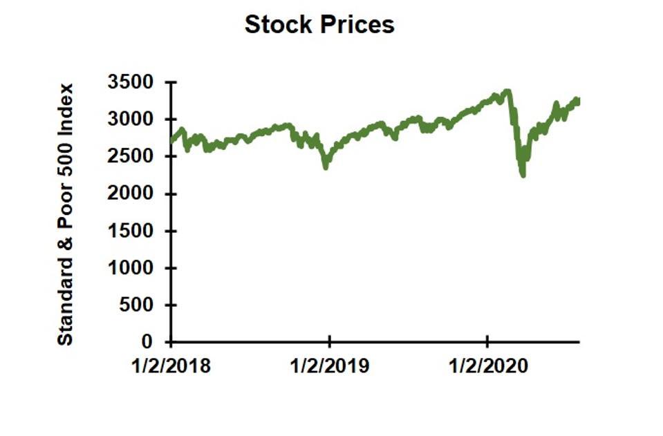Stock market prices 2018-2020