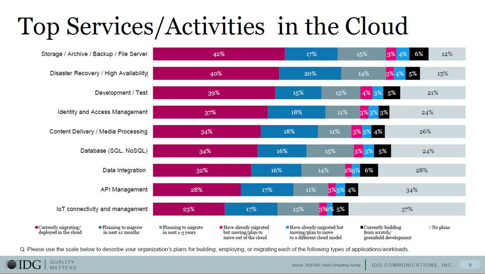 32% Of IT Budgets Will Be Dedicated To The Cloud By 2021