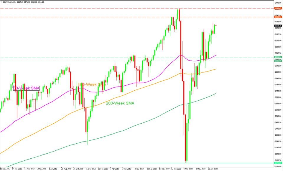Traders are still buying stocks and current retracement could be an opportunity