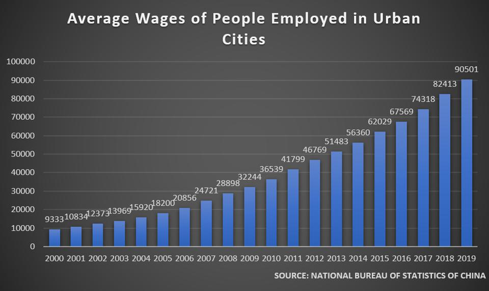 Average Wages of People Employed in Urban Cities