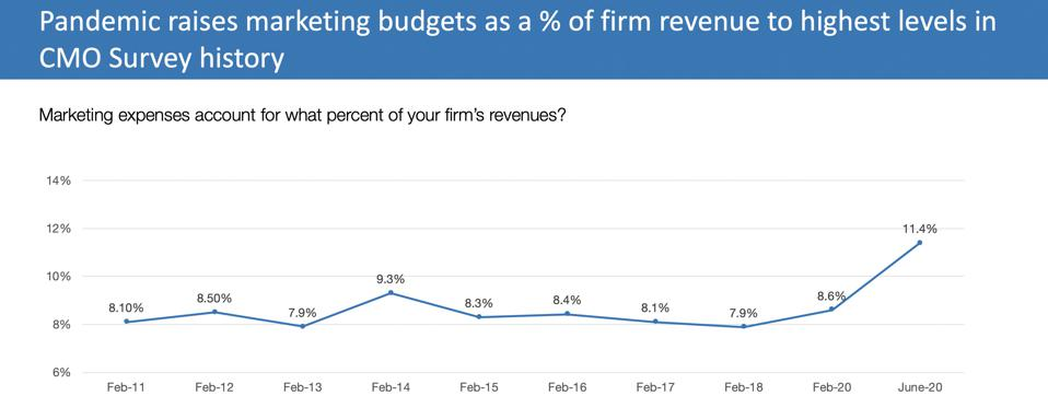 Marketing budgets as a % of firm revenues