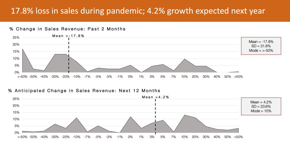Actual and anticipated change in sales revenue