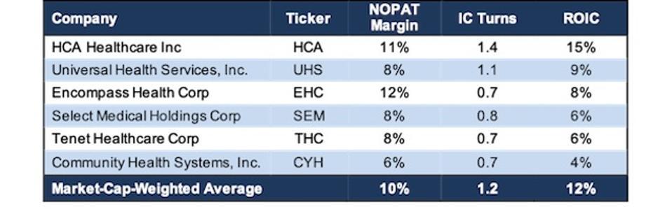 UHS Profitability Metrics Vs Peers