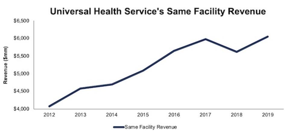 UHS Same Facility Revenue