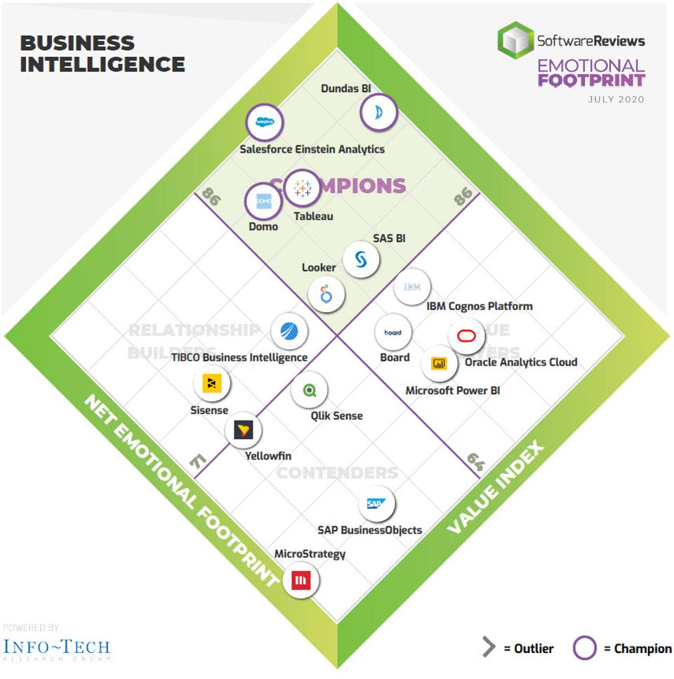 Which Business Intelligence Systems Are The Most Popular With Users, Salesforce Einstein Analytics, DOMO, Business Intelligence Tableau, Dundas BI