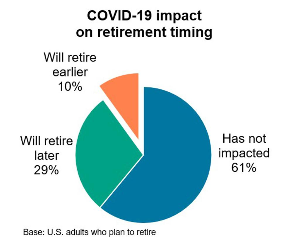 COVID-19 impact on retirement timing