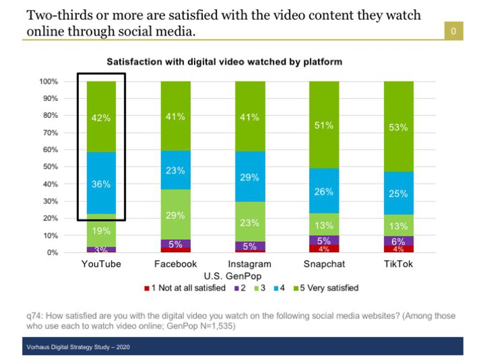 Digital video consumers express their satisfaction with many digital video services.