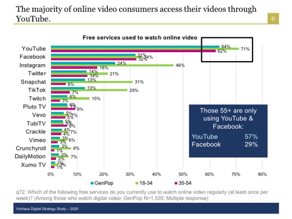 More consumers watch video on YouTube than any other free digital video service.