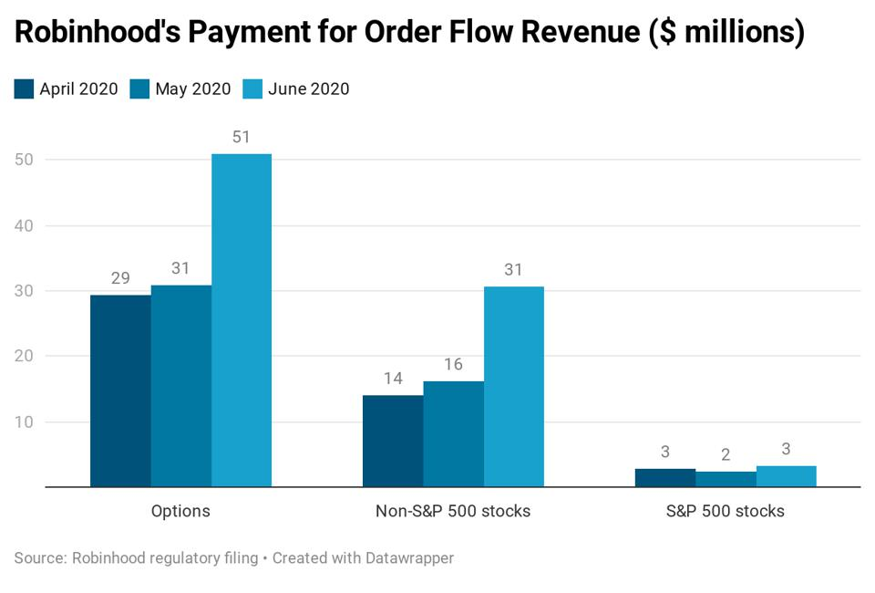 Robinhood order flow revenue