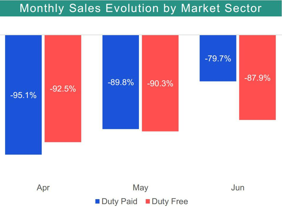 Chart showing duty-paid versus duty-free sales trend.