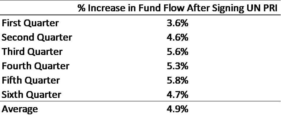 Percent Increase in Fund Flow after Becoming a Signatory to the Principles for Responsible Investment