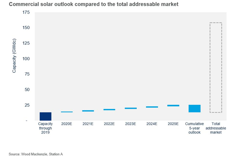 Commercial solar outlook compared to the total addressable market