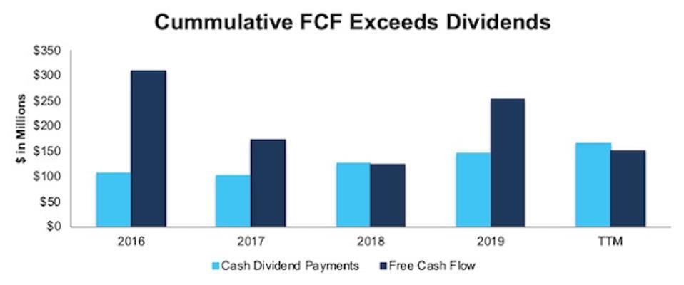 MSM FCF vs Dividends