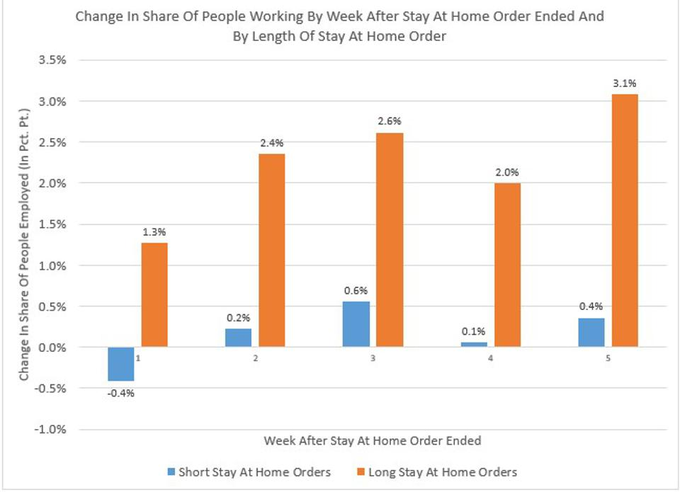 Short Stay At Home Orders Followed By Weaker Employment Gains
