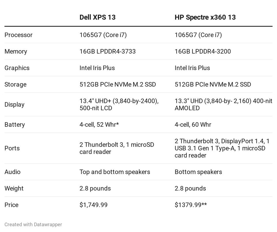 HP Spectre x360 13 and Dell XPS 13 9300.