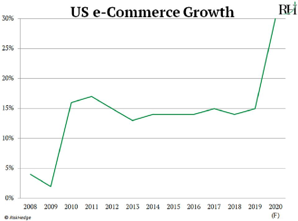 Source: Commerce Department