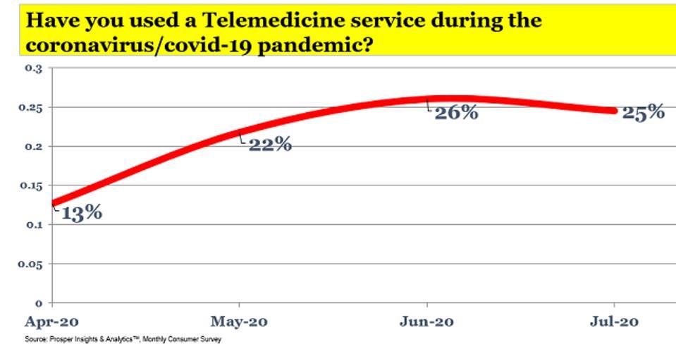 Prosper - Used Telemedicine During Pandemic