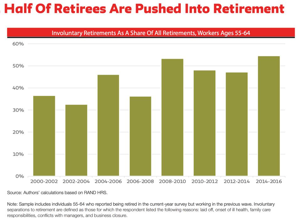 aumento de la jubilación involuntaria