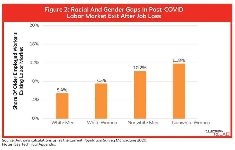 disparities in labor market exit