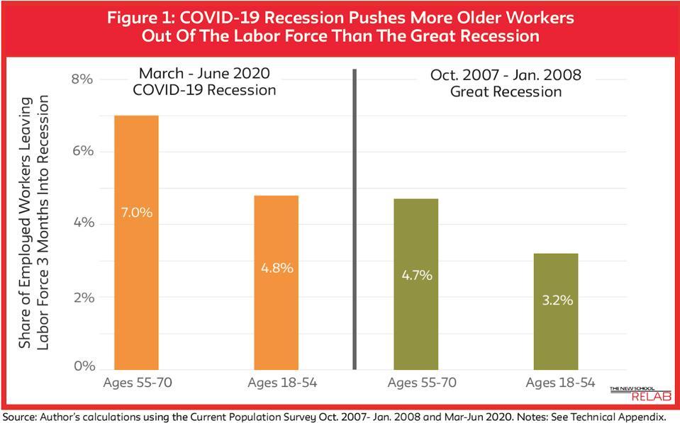 tasas de salida del mercado laboral en la recesión de Covid-19 frente a la Gran Recesión