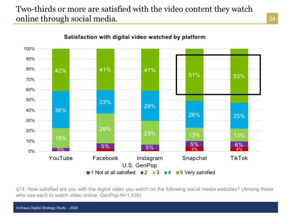 TikTok has the highest satisfaction among consumers for any of the digital video services.