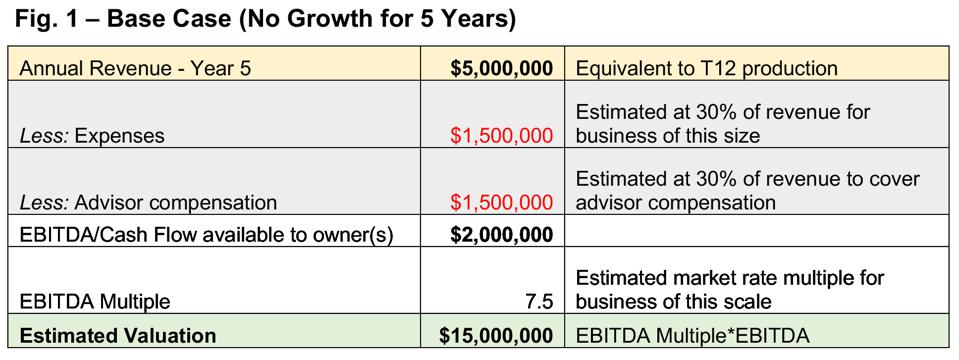 Diamond Consultants M&A valuation example: Base Case (No Growth for $5mm firm for 5 years)