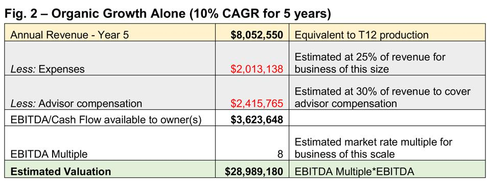 Diamond Consultants M&A valuation example: Organic Growth Alone (10% CAGR for 5 years)