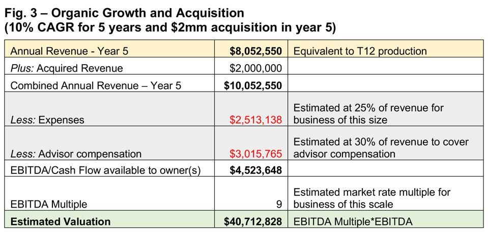Diamond Consultants M&A valuation example: Organic Growth and Acquisition (10% CAGR for 5 years and $2mm acquisition in year 5)