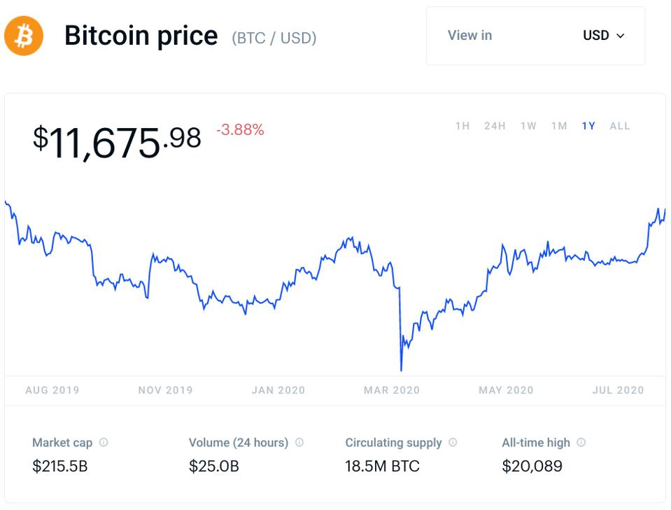 bitcoin, bitcoin price, Tom Emmer, cryptocurrency, coronavirus, chart