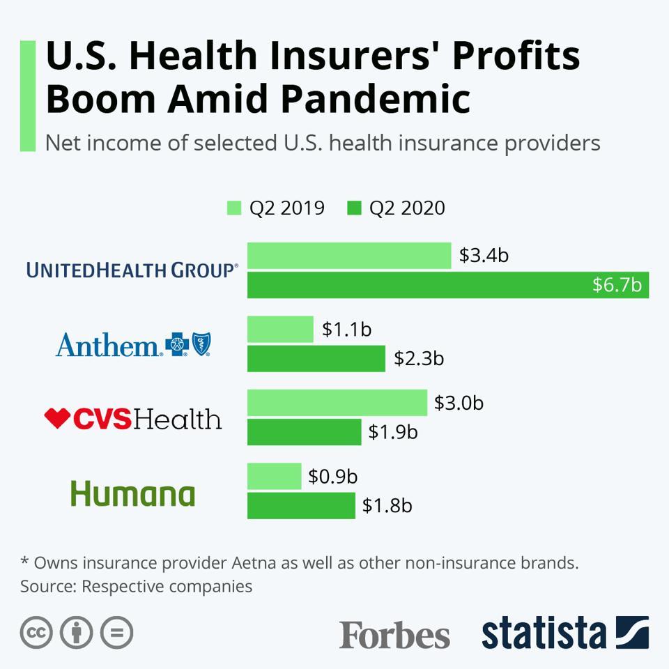 U.S. Health Insurers' Profits Boom Amid Pandemic